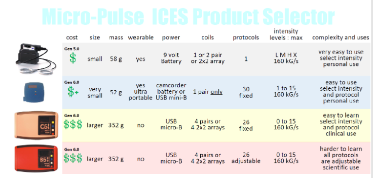 Ices tool combats fatigue inflammation upgraded pemf selfhacked selfhacked exclusive coupon codes for ices fandeluxe