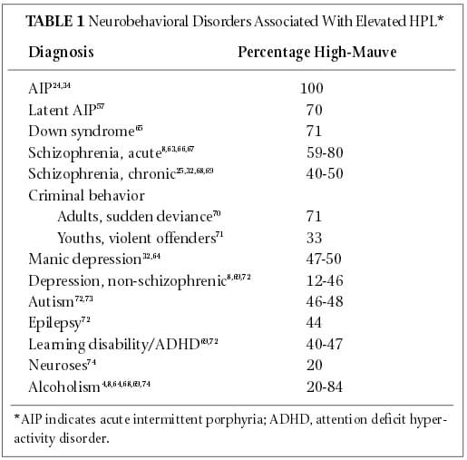 Kryptopyrrole & Pyrroluria (High Mauve) Symptoms & Treatment