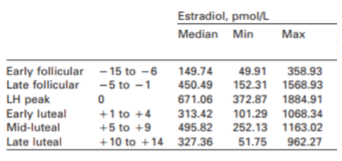 Estradiol levels