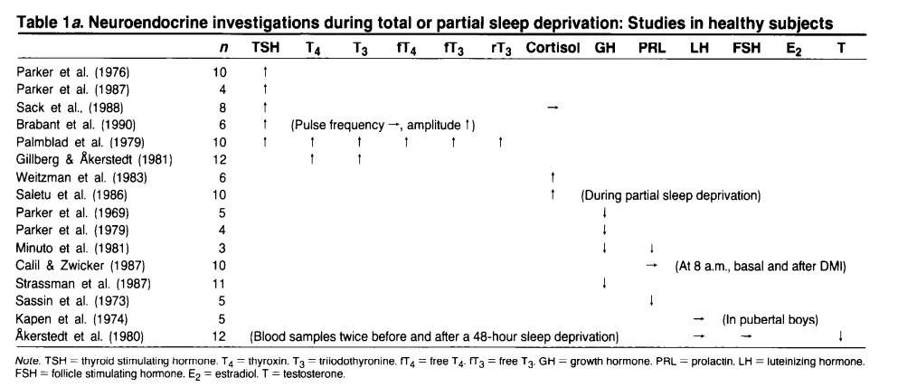 Effects of sleep deprivation and hormones, source: https://www.ncbi.nlm.nih.gov/pubmed/8416024