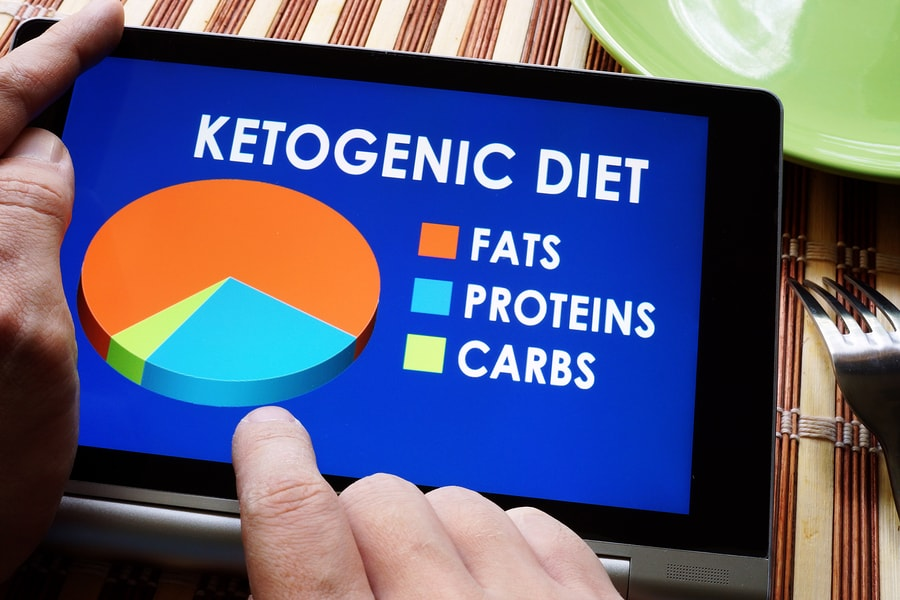 Ketogenic Diet: 25 Proven Benefits & How to Know if it's Right For You - Selfhacked