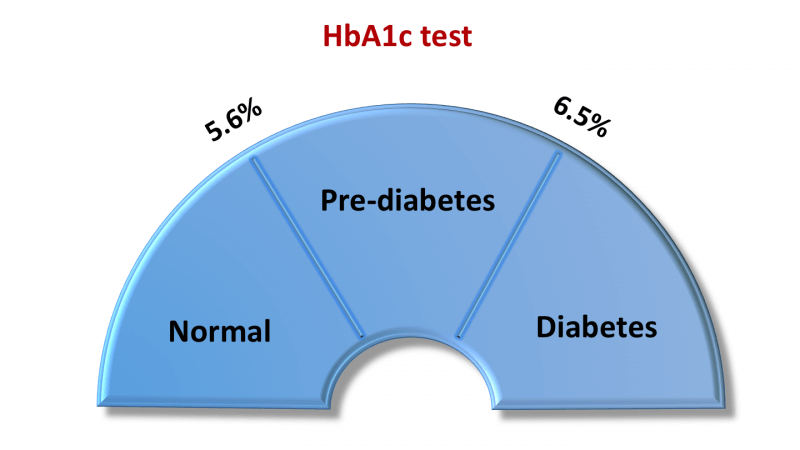 HbA1C: What is it and Why is it Important? - Selfhacked
