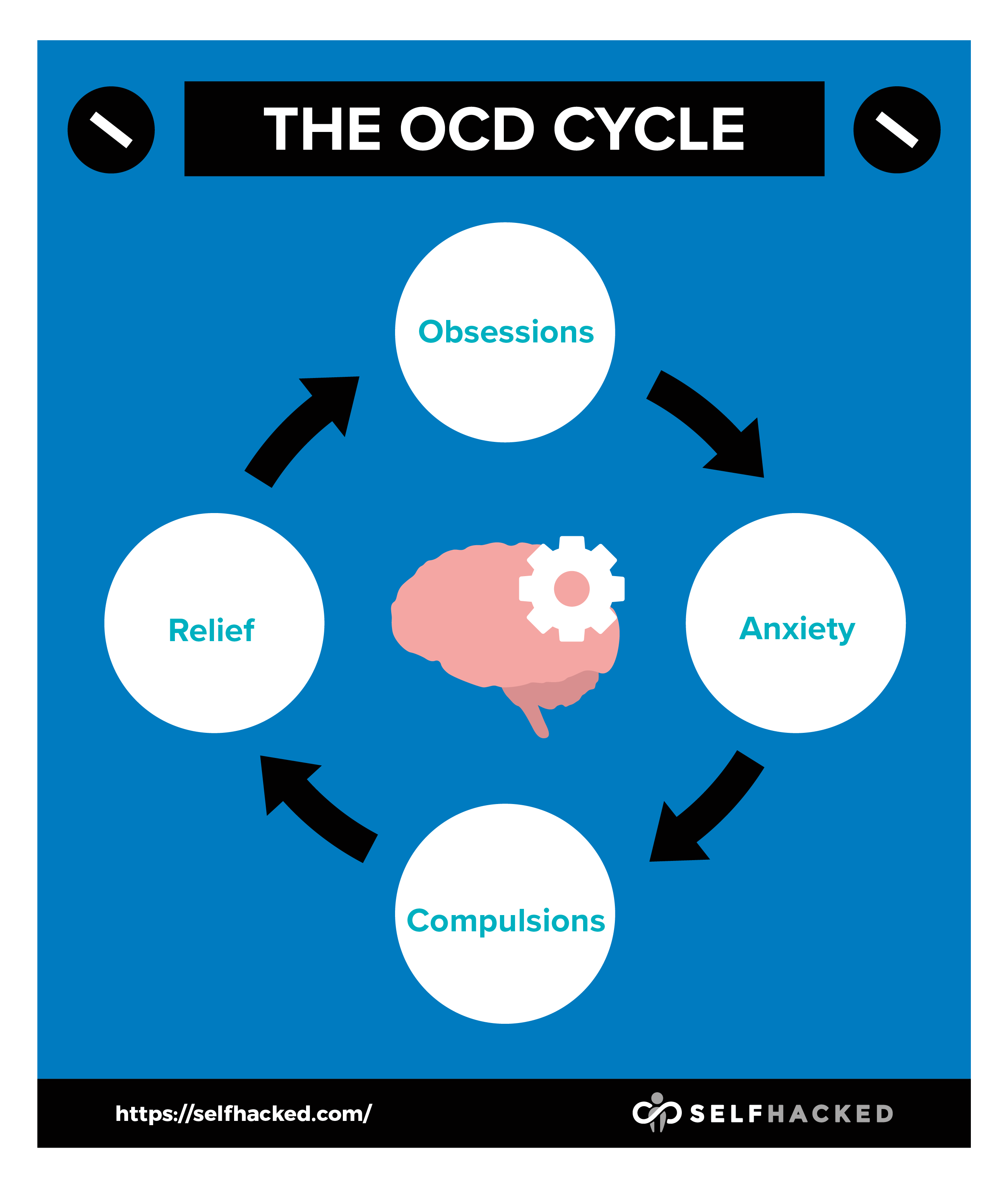 Where are experienced people with OCD (not doctors)