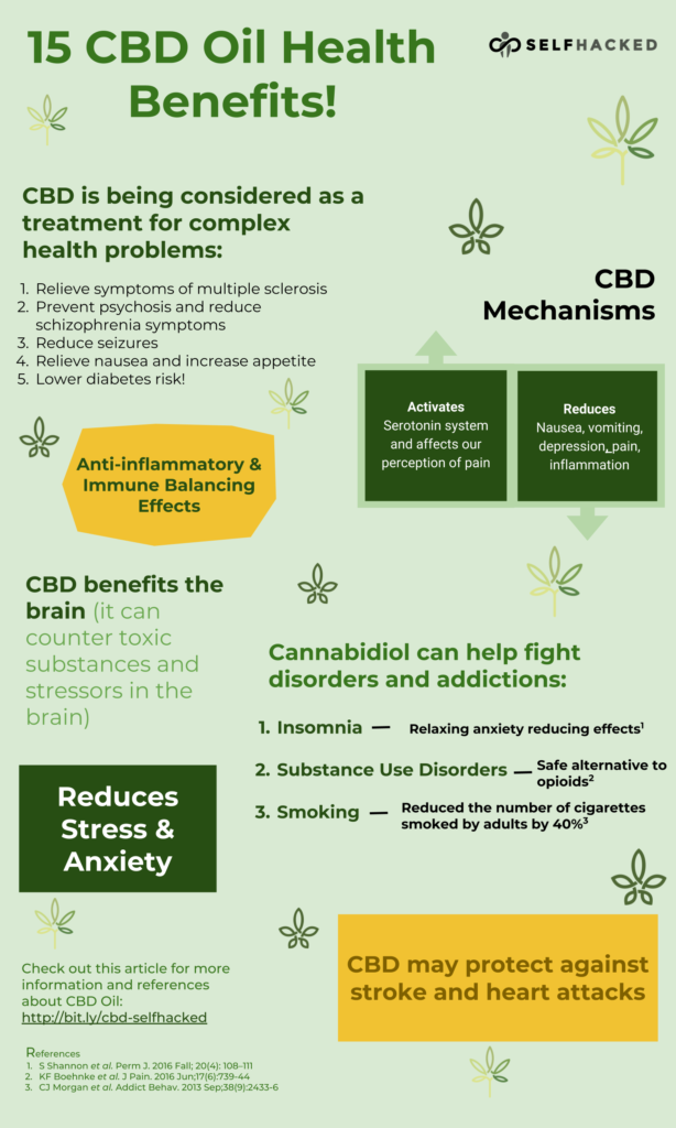 CBD Oil Health Benefits and Mechanisms Infographic